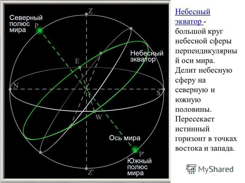 Небесный экватор Небесный экватор - большой круг небесной сферы перпендикулярный оси мира. Делит небесную сферу на северную и южную половины. Пересекает истинный горизонт в точках востока и запада.