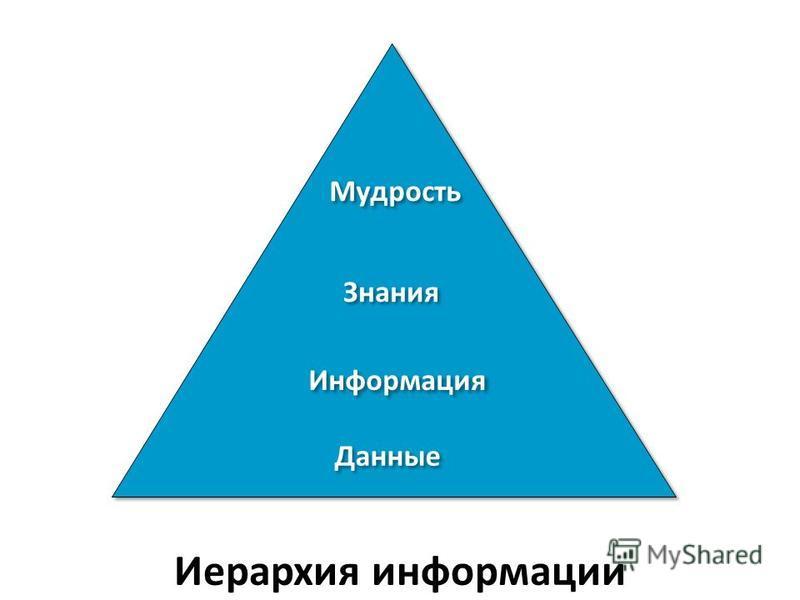 Данные Информация Знания Мудрость Иерархия информации