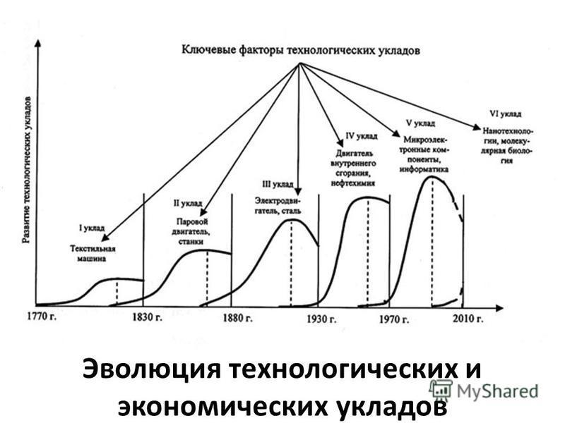 Данные Информация Знания Мудрость Эволюция технологических и экономических укладов