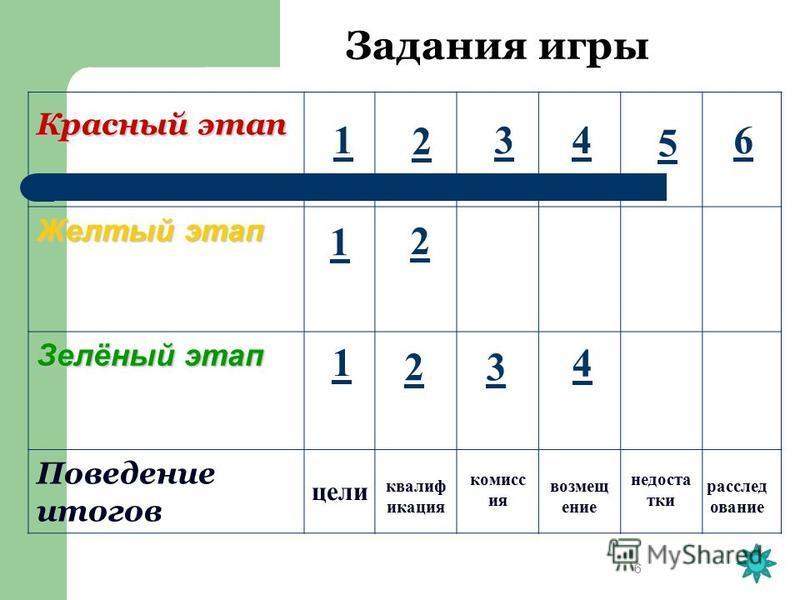 6 Красный этап Желтый этап Зелёный этап Поведение итогов Задания игры 1 1 1 цели 2 2 34 4 5 6 23 квалификация комиссия возмещение недостатки расследование