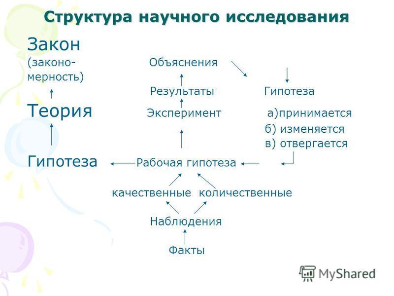Структура научного исследовалния Закон (закон о- Объяснения мерность) Результаты Гипотеза Теория Эксперимент а)принимается б) изменяется в) отвергается Гипотеза Рабочая гипотеза качественные количественные Наблюдения Факты