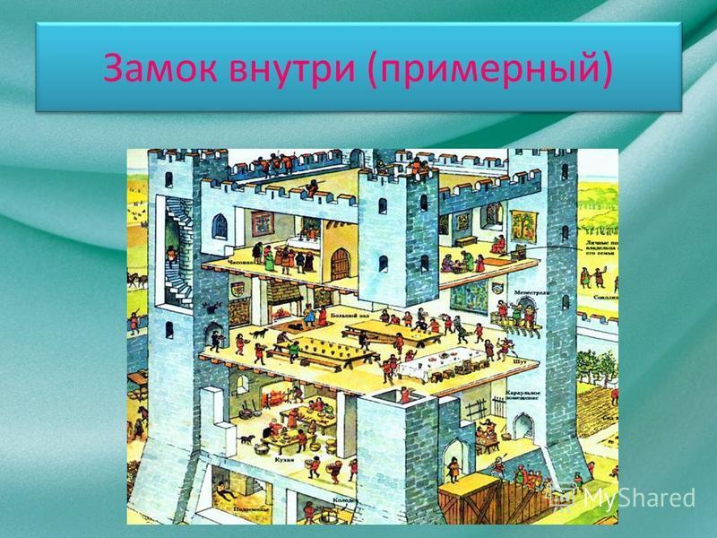 Продолжение о замках Над всеми постройками возвышалась главная башня – донжон. В ней феодал со своими войнами и слугами мог выдержать долгую осаду, если другие укрепления уже захвачены. Внутри башни один над другим были расположены залы. В подвальном