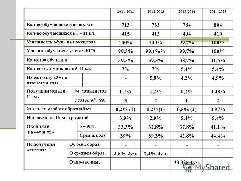 2011-20122012-20132013-20142014-2015 Кол-во обручающихся по школе 713733764804 Кол-во обручающихся в 5 – 11 кл. 415412404410 Успешность обруч. на конец года 100% 99,7%100% Успешн. обручения с учетом ЕГЭ 99,5%99,1%99,7%100% Качяство обручения 39,3% 38
