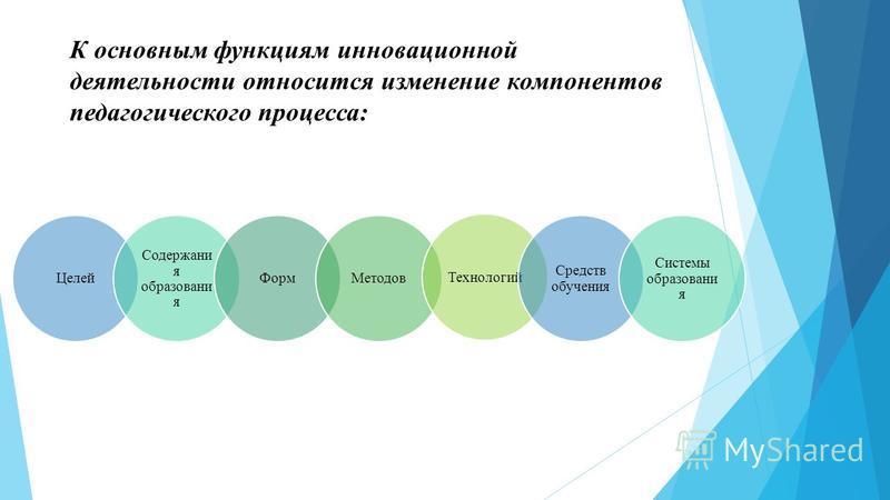 К основным функциям инновационной деятельности относится изменение компонентов педагогического процесса: Целей Содержани я образования Форм МетодовТехнологий Средств обучения Системы образования