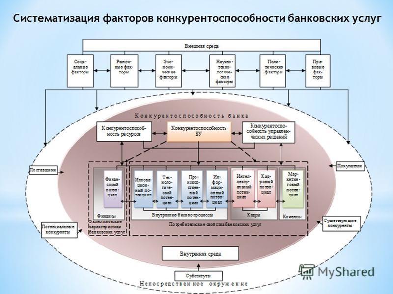 Систематизация факторов конкурентоспособности банковских услуг