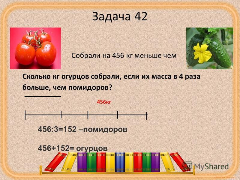 corowina.ucoz.com Задача 42 Собрали на 456 кг меньше чем Сколько кг огурцов собрали, если их масса в 4 раза больше, чем помидоров? 456:3=152 –помидоров 456+152= огурцов 456 кг