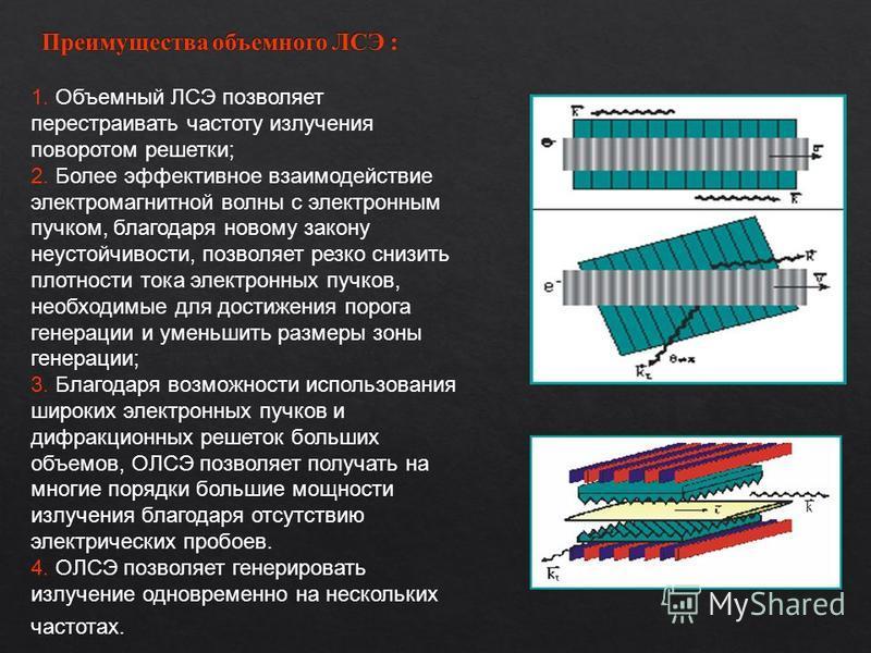 1. Объемный ЛСЭ позволяет перестраивать частоту излучения поворотом решетки; 2. Более эффективное взаимодействие электромагнитной волны с электронным пучком, благодаря новому закону неустойчивости, позволяет резко снизить плотности тока электронных п