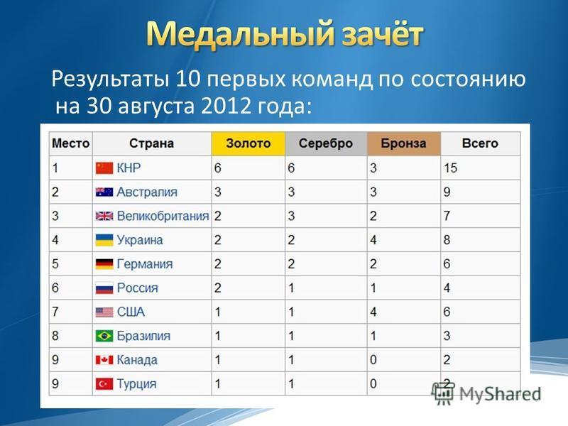 Результаты 10 первых команд по состоянию на 30 августа 2012 года: