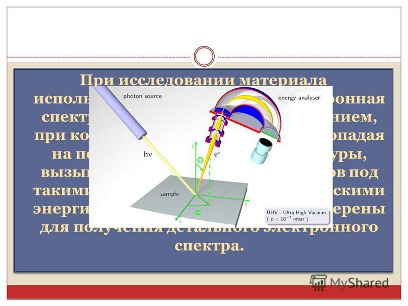 При исследовании материала использовались методы фотоэлектронная спектроскопии с угловым разрешением, при которой рентгеновские лучи, попадая на поверхность изучаемой структуры, вызывают фотоэмиссию электронов под такими углами и с такими кинетически