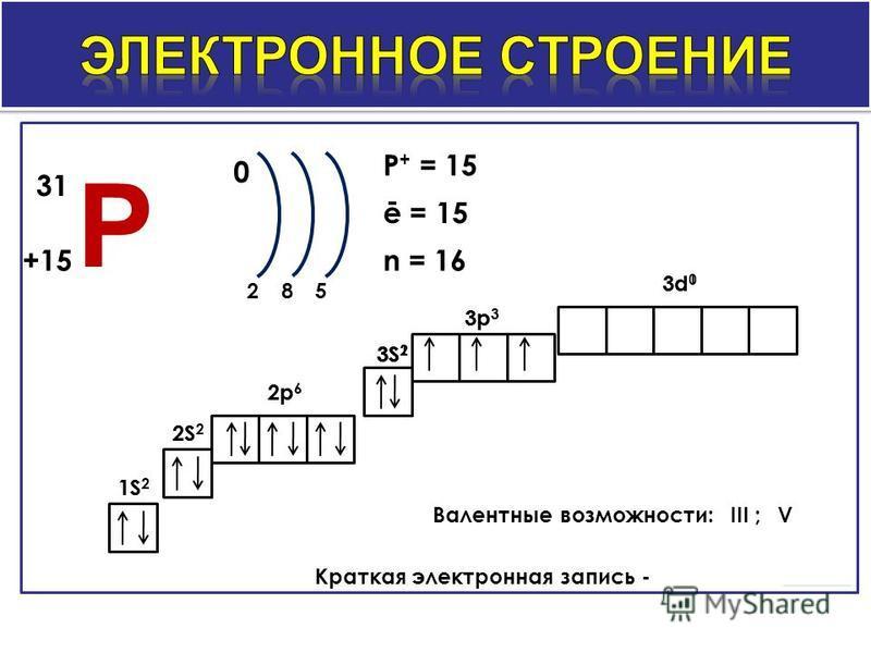 0 285 P + = 15 ē = 15 n = 16 1S 2 2S 2 2p 6 3S 2 3p 3 3d 0 Валентные возможности: Краткая электронная запись - 1S 2 2S22S2 2p62p6 3S 2 3p 3 3S 1 3d 1 P 31 +15 III ;V