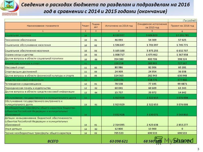 Сведения о расходах бюджета по разделам и подразделам на 2016 год в сравнении с 2014 и 2015 годами (окончание) 3