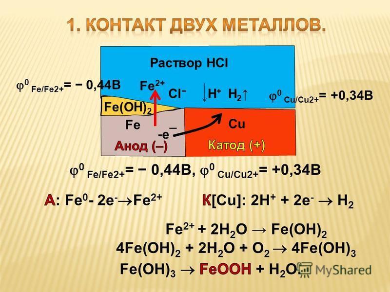 Раствор HCl -e¯ H 2 Cl Н + Fe 2+ Fe(OH) 2 4Fe(OH) 2 + 2H 2 O + O 2 4Fe(OH) 3 Fe 2+ + 2H 2 O Fe(OH) 2 0 Fe/Fe2+ = 0,44B, 0 Сu/Cu2+ = +0,34B 0 Fe/Fe2+ = 0,44B 0 Сu/Cu2+ = +0,34B