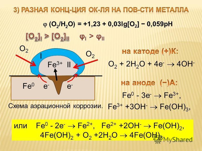 I О2О2 О2О2 Fe 3+ II Fe 0 е - е - Схема аэрационной коррозии. или Fe 0 - 2e - Fe 2+, Fe 2+ +2OH - Fe(OH) 2, 4Fe(OH) 2 + O 2 +2H 2 O 4Fe(OH) 3. (О 2 /Н 2 О) = +1,23 + 0,03lg[O 2 ] 0,059 рН Fe 3+ +3OH - Fe(OH) 3,