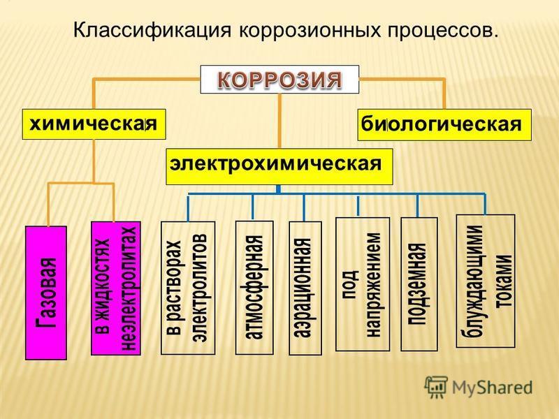 химическая электрохимическая биологическая Классификация коррозионных процессов.