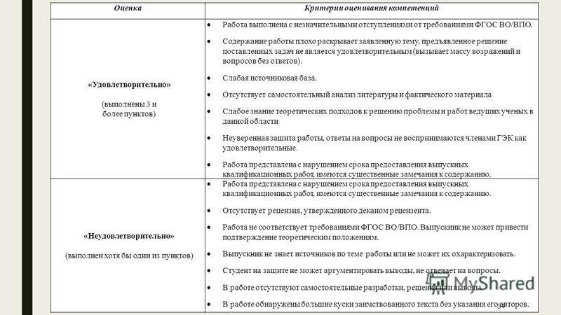 34 Оценка Критерии оценивания компетенций «Удовлетворительно» (выполнены 3 и более пунктов) Работа выполнена с незначительными отступлениями от требованиями ФГОС ВО/ВПО. Содержание работы плохо раскрывает заявленную тему, предъявленное решение постав