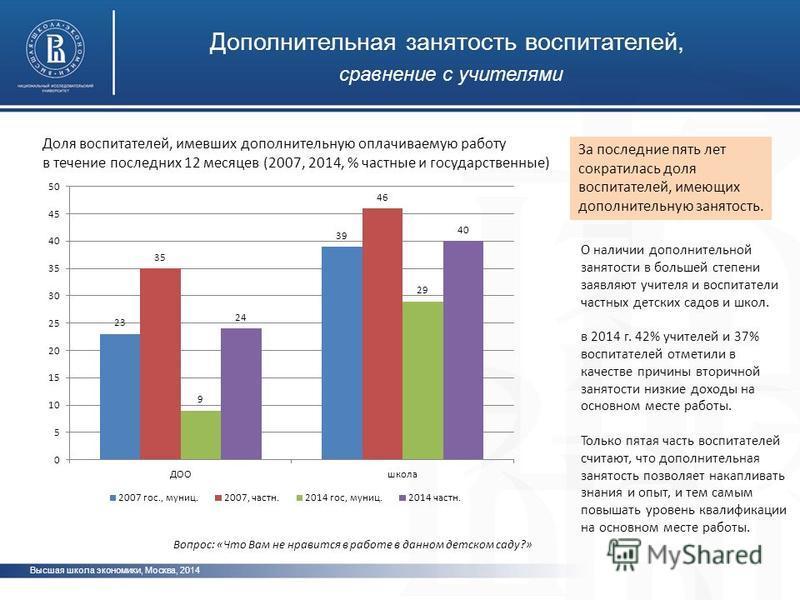 Высшая школа экономики, Москва, 2014 Дополнительная занятость воспитателей, сравнение с учителями Вопрос: «Что Вам не нравится в работе в данном детском саду?» За последние пять лет сократилась доля воспитателей, имеющих дополнительную занятость. О н