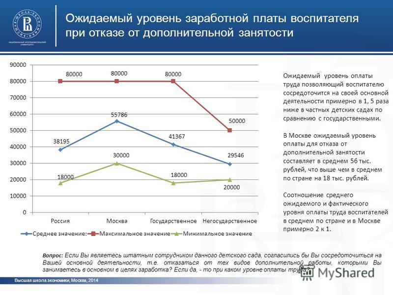 Высшая школа экономики, Москва, 2014 Ожидаемый уровень заработной платы воспитателя при отказе от дополнительной занятости Вопрос: Если Вы являетесь штатным сотрудником данного детского сада, согласились бы Вы сосредоточиться на Вашей основной деятел