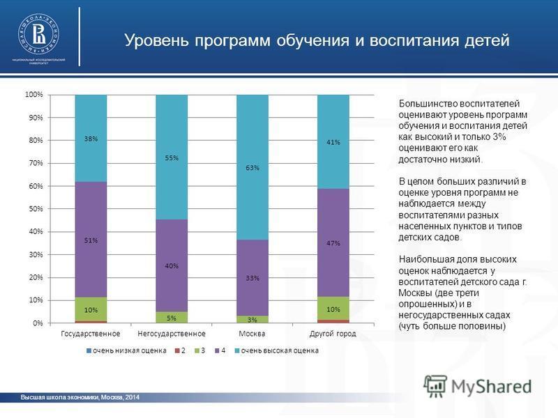 Высшая школа экономики, Москва, 2014 Уровень программ обучения и воспитания детей Большинство воспитателей оценивают уровень программ обучения и воспитания детей как высокий и только 3% оценивают его как достаточно низкий. В целом больших различий в