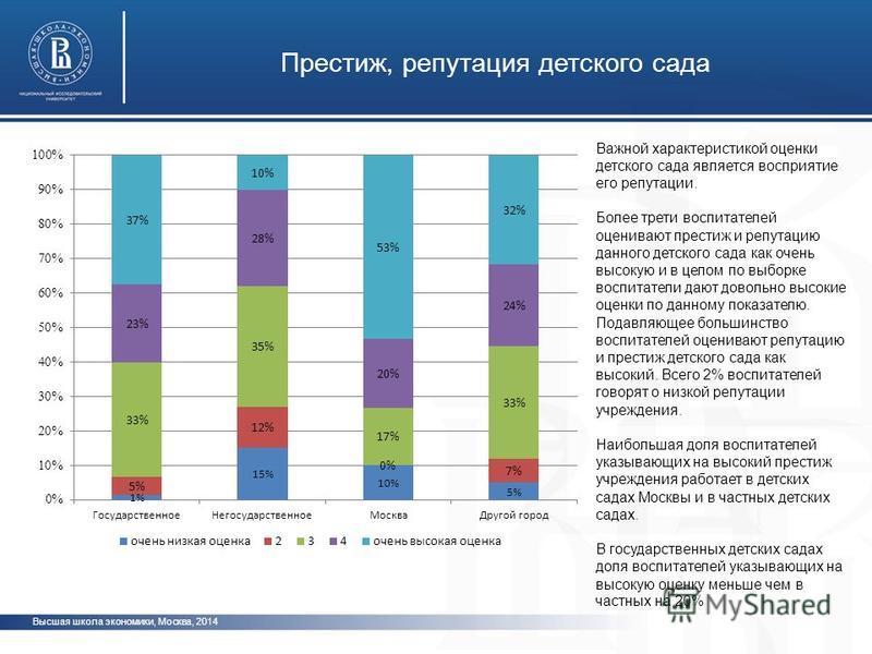 Высшая школа экономики, Москва, 2014 Престиж, репутация детского сада Важной характеристикой оценки детского сада является восприятие его репутации. Более трети воспитателей оценивают престиж и репутацию данного детского сада как очень высокую и в це