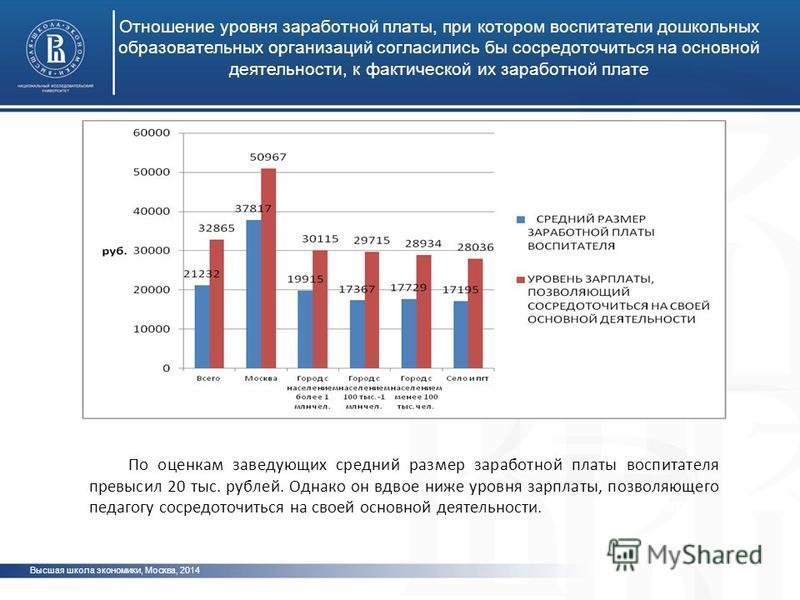 Высшая школа экономики, Москва, 2014 Отношение уровня заработной платы, при котором воспитатели дошкольных образовательных организаций согласились бы сосредоточиться на основной деятельности, к фактической их заработной плате фото По оценкам заведующ