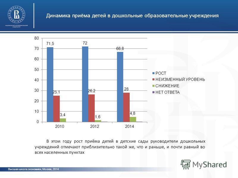 Высшая школа экономики, Москва, 2014 Динамика приёма детей в дошкольные образовательные учреждения фото В этом году рост приёма детей в детские сады руководители дошкольных учреждений отмечают приблизительно такой же, что и раньше, и почти равный во