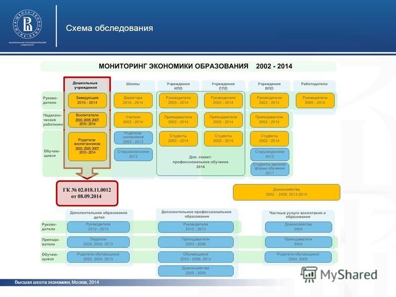 Высшая школа экономики, Москва, 2014 Схема обследования