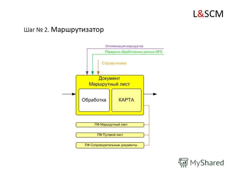 Основные функции шага 1: Обработка заявок производится автоматически в результате проведения документов «Заказ поставщику» или «Реализация», по соответственно исходящему и входящему грузопотокам, с учетом заданных фильтров Обеспечивает возможность не