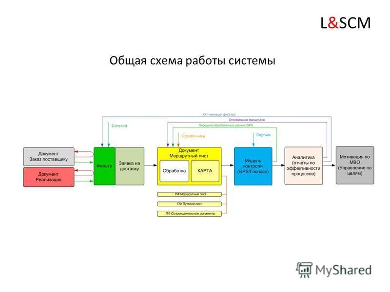 Бизнес-процесс БП.II.02.L_Входящая и исходящая доставка L&SCM
