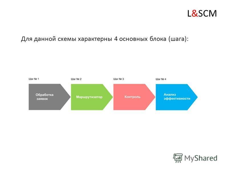 Общая схема работы системы L&SCM