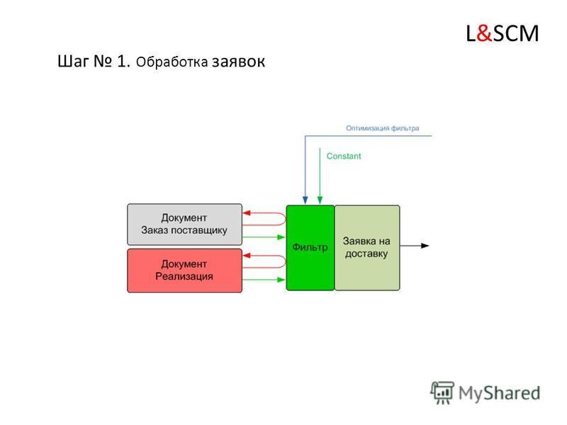 Для данной схемы характерны 4 основных блока (шага): L&SCM