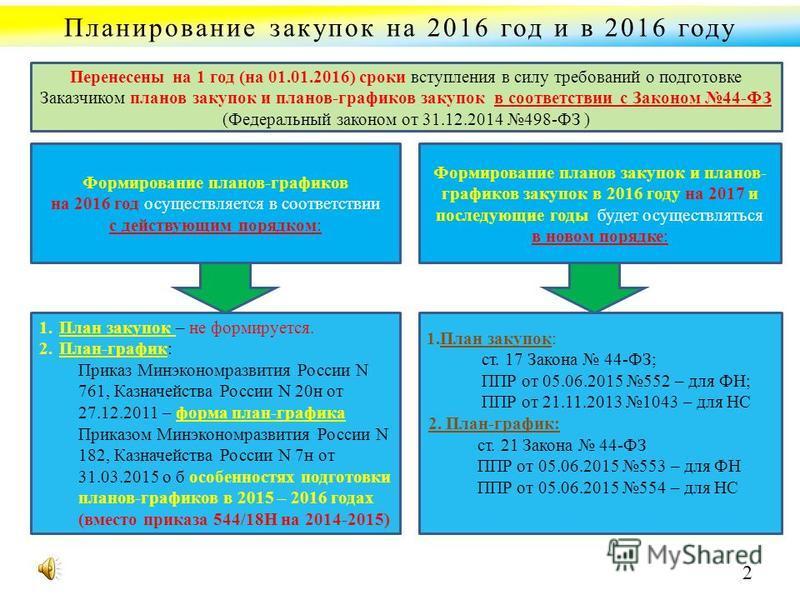 Планирование закупок на 2016 год и в 2016 году Формирование планов-графиков на 2016 год осуществляется в соответствии с действующим порядком: Формирование планов закупок и планов- графиков закупок в 2016 году на 2017 и последующие годы будет осуществ