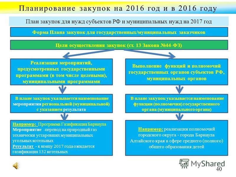 Планирование закупок на 2016 год и в 2016 году План закупок для нужд субъектов РФ и муниципальных нужд на 2017 год Форма Плана закупок для государственных/муниципальных заказчиков Цели осуществления закупок (ст. 13 Закона 44-ФЗ) Реализация мероприяти
