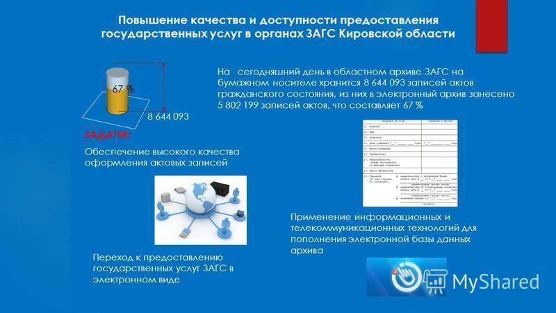 Повышение качества и доступности предоставления государственных услуг в органах ЗАГС Кировской области 67 % На сегодняшний день в областном архиве ЗАГС на бумажном носителе хранится 8 644 093 записей актов гражданского состояния, из них в электронный