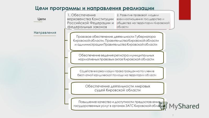 1. Обеспечение верховенства Конституции Российской Федерации и федеральных законов Направления Содействие в реализации права граждан на получение бесплатной юридической помощи на территории области Цели Цели Цели программы и направления реализации 7