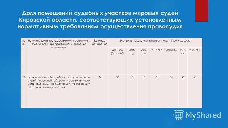 п/ п Наименование государственной программы, отдельного мероприятия, наименование показателя Единица измерения Значение показателя эффективности (прогноз, факт) 2014 год (базовый) 2015 год 2016 год 2017 год 2018 год 2019 год 2020 год 1.3Доля помещени