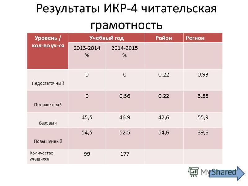 Результаты ИКР-4 читательская грамотность Уровень / кол-во уч-ся Учебный год РайонРегион 2013-2014 % 2014-2015 % Недостаточный 000,220,93 Пониженный 00,560,223,55 Базовый 45,546,942,655,9 Повышенный 54,552,554,639,6 Количество учащихся 99177