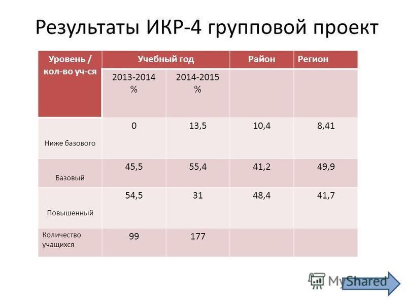 Результаты ИКР-4 групповой проект Уровень / кол-во уч-ся Учебный год РайонРегион 2013-2014 % 2014-2015 % Ниже базового 013,510,48,41 Базовый 45,555,441,249,9 Повышенный 54,53148,441,7 Количество учащихся 99177