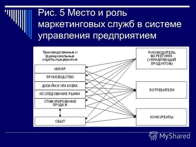 Рис. 5 Место и роль маркетинговых служб в системе управления предприятием