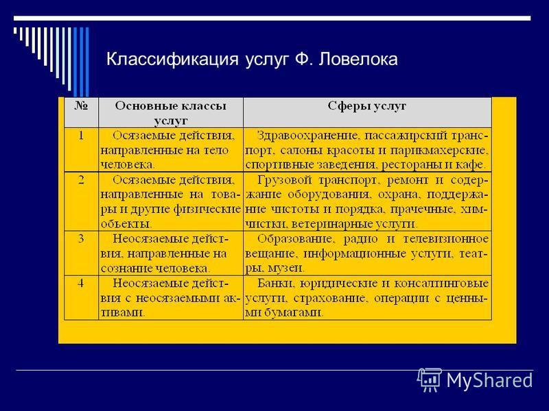 Классификация услуг Ф. Ловелока