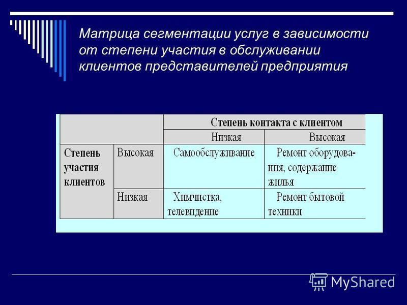 Матрица сегментации услуг в зависимости от степени участия в обслуживании клиентов представителей предприятия