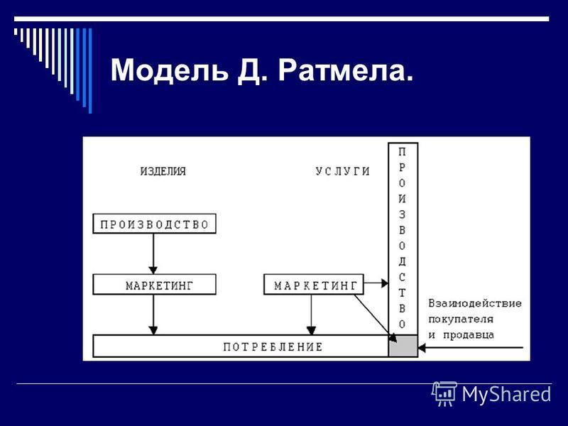 Модель Д. Ратмела.