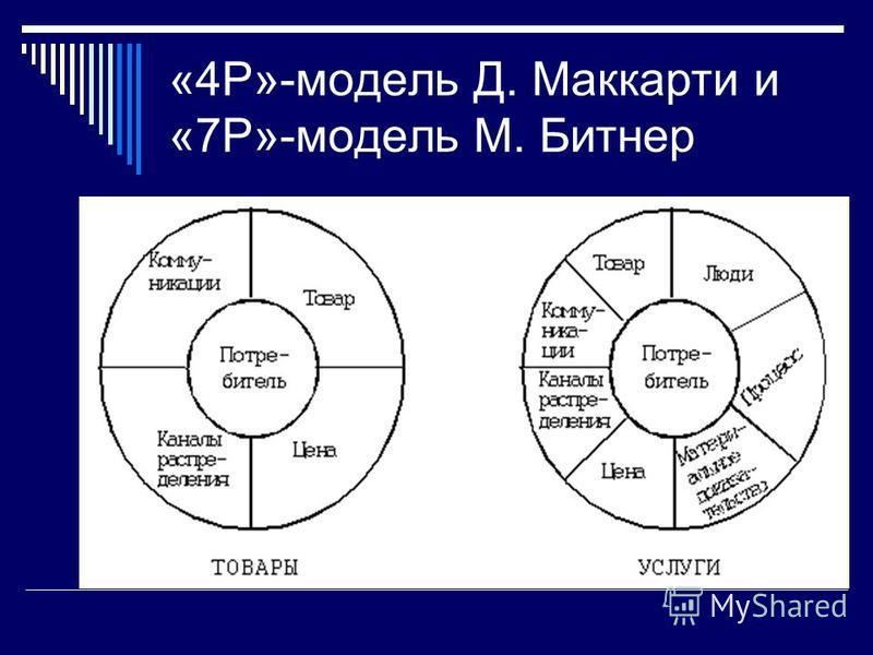 «4Р»-модель Д. Маккарти и «7Р»-модель М. Битнер