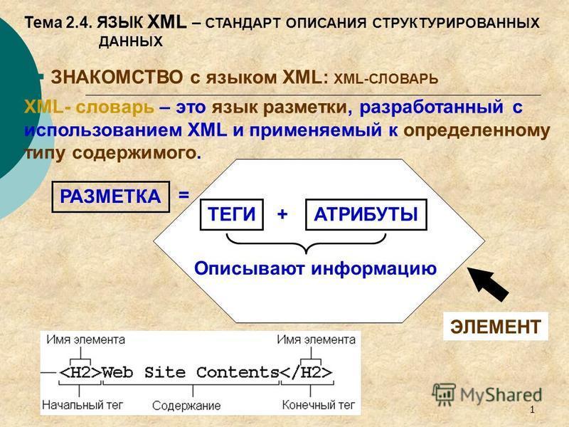 1 Тема 2.4. ЯЗЫК XML – СТАНДАРТ ОПИСАНИЯ СТРУКТУРИРОВАННЫХ ДАННЫХ ЗНАКОМСТВО с языком XML: XML-СЛОВАРЬ XML- словарь – это язык разметки, разработанный с использованием XML и применяемый к определенному типу содержимого. РАЗМЕТКА = ТЕГИ + АТРИБУТЫ Опи