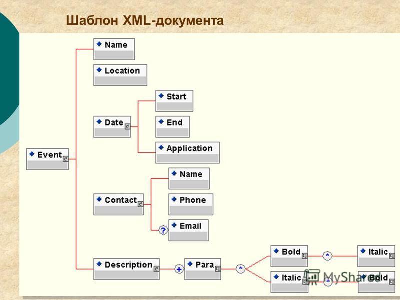 5 Шаблон XML-документа