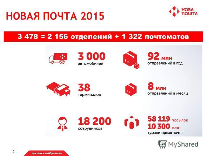 НОВАЯ ПОЧТА 2015 2 156 2 3 478 = 2 156 отделений + 1 322 почтамтов