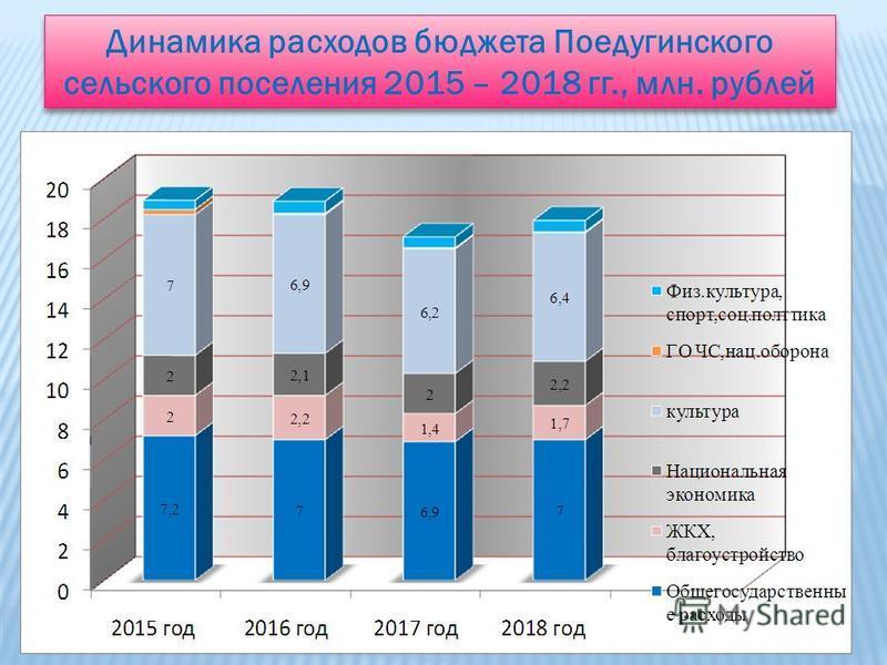 11 Динамика расходов бюджета Поедугинского сельского поселения 2015 – 2018 гг., млн. рублей
