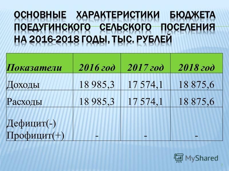 7 Показатели 2016 год 2017 год 2018 год Доходы 18 985,317 574,118 875,6 Расходы 18 985,317 574,118 875,6 Дефицит(-) Профицит(+)---