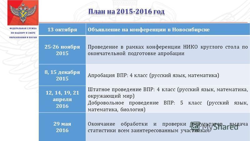 План на 2015-2016 год 13 октября Объявление на конференции в Новосибирске 25-26 ноября 2015 Проведение в рамках конференции НИКО круглого стола по окончательной подготовке апробации 8, 15 декабря 2015 Апробация ВПР: 4 класс (русский язык, математика)