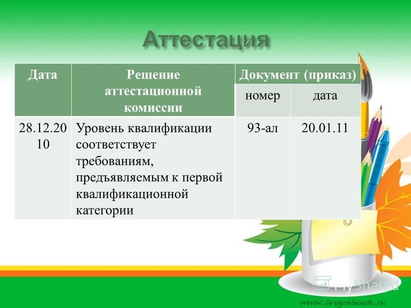 Дата Решение аттестационной комиссии Документ ( приказ ) номер дата 28.12.20 10 Уровень квалификации соответствует требованиям, предъявляемым к первой квалификационной категории 93- ал 20.01.11