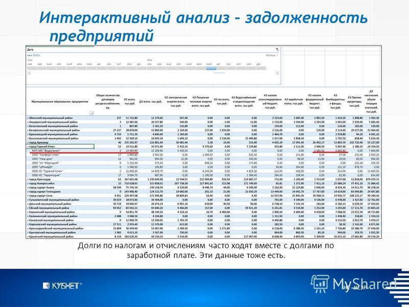 ИС «МСЭР» Интерактивный анализ – задолженность предприятий Долги по налогам и отчислениям часто ходят вместе с долгами по заработной плате. Эти данные тоже есть.